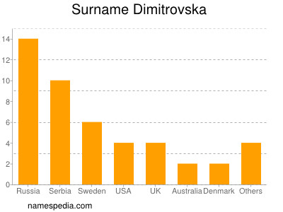 Surname Dimitrovska