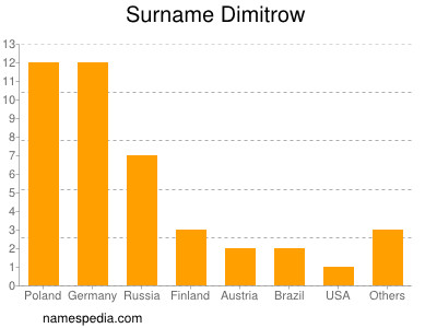 Familiennamen Dimitrow