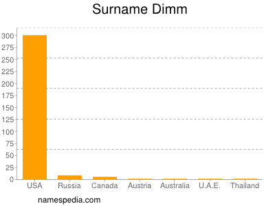 Surname Dimm