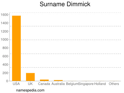 Surname Dimmick