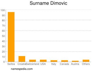 Surname Dimovic