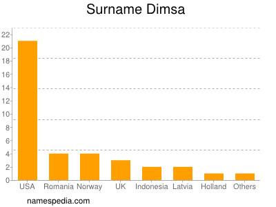 nom Dimsa