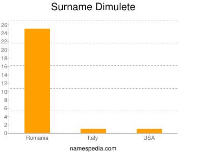 Familiennamen Dimulete