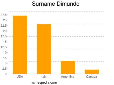 Surname Dimundo