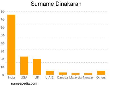 Surname Dinakaran
