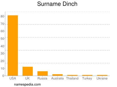 Surname Dinch