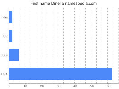Given name Dinella