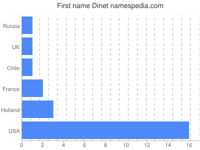 Given name Dinet