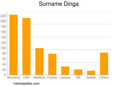 Surname Dinga