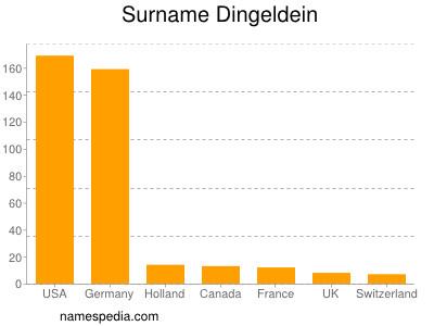 Surname Dingeldein
