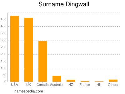Familiennamen Dingwall