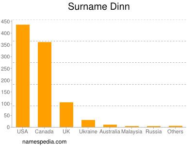 Surname Dinn