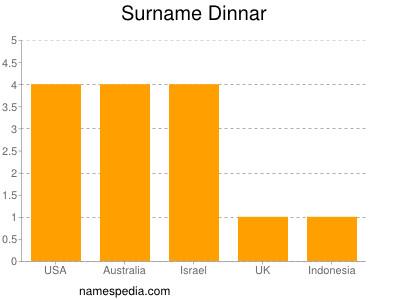 Surname Dinnar