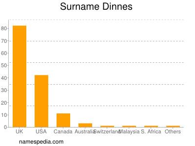 Surname Dinnes