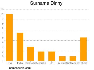 Surname Dinny