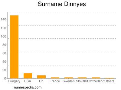 Surname Dinnyes