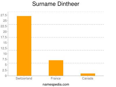 Surname Dintheer