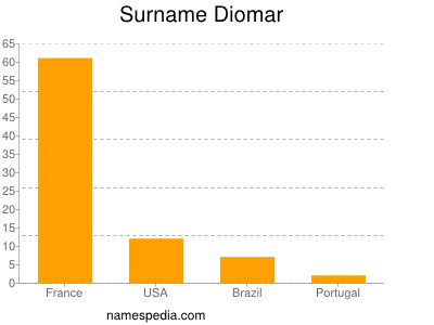 Surname Diomar
