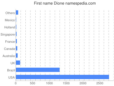 Given name Dione