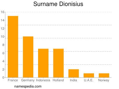 Surname Dionisius