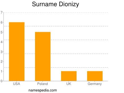 Surname Dionizy