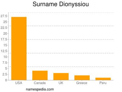 Surname Dionyssiou