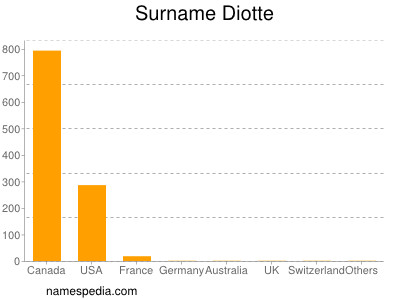 Surname Diotte