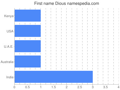 Given name Dious
