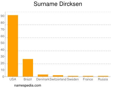 Surname Dircksen