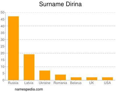 Surname Dirina