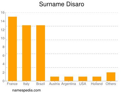 Surname Disaro