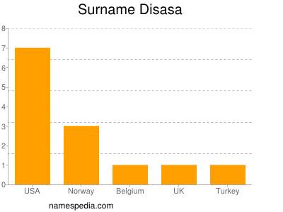 Surname Disasa