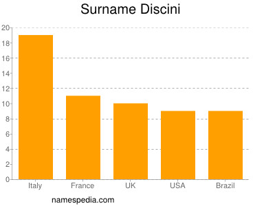 Surname Discini