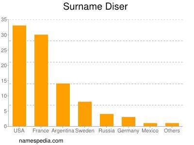 Surname Diser