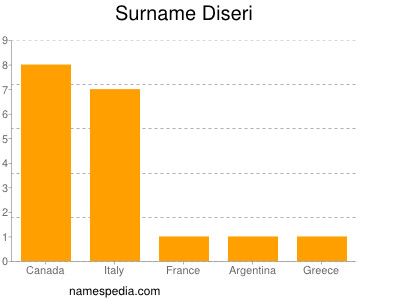 Surname Diseri