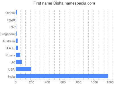 Given name Disha