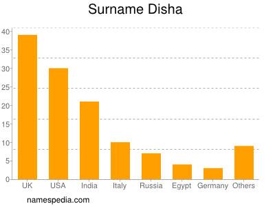 Surname Disha