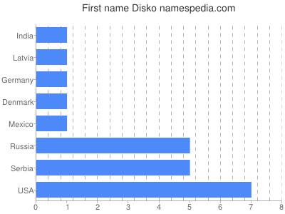 Given name Disko