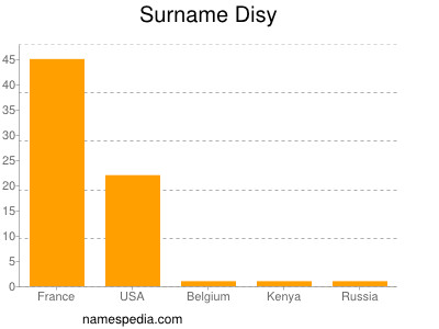 Surname Disy
