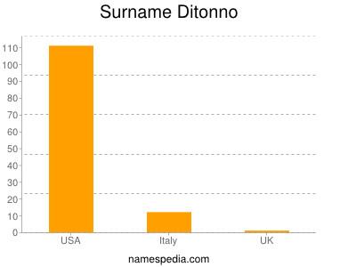 Familiennamen Ditonno