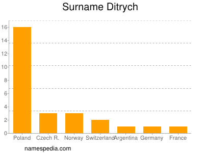 Surname Ditrych