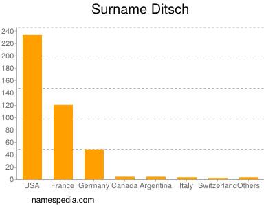 Surname Ditsch