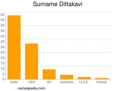 Surname Dittakavi