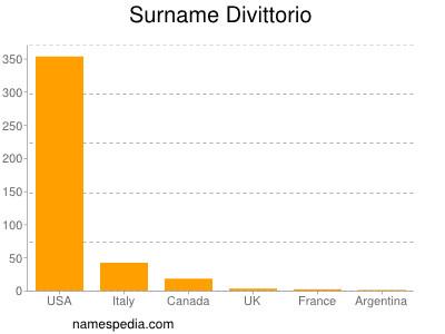 Familiennamen Divittorio