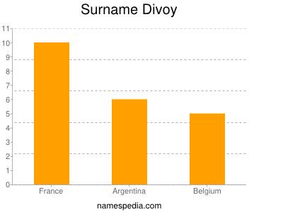 Surname Divoy