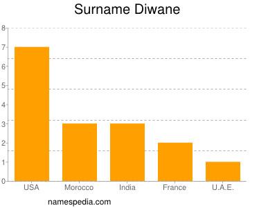 Surname Diwane