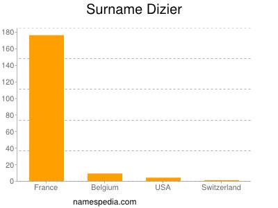 Surname Dizier