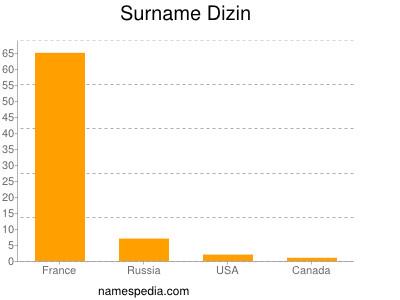 Surname Dizin