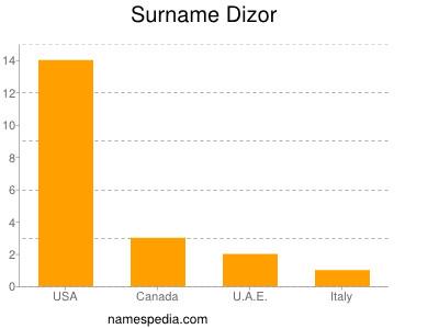 Surname Dizor