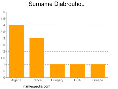 Familiennamen Djabrouhou